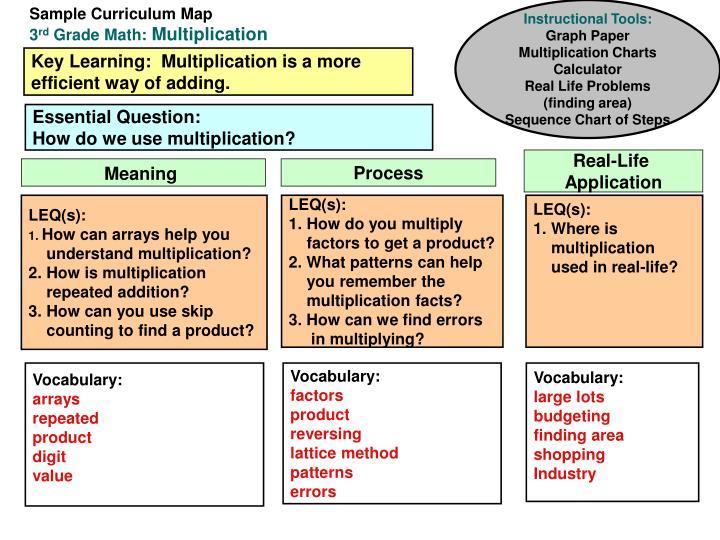 Sample Curriculum Map