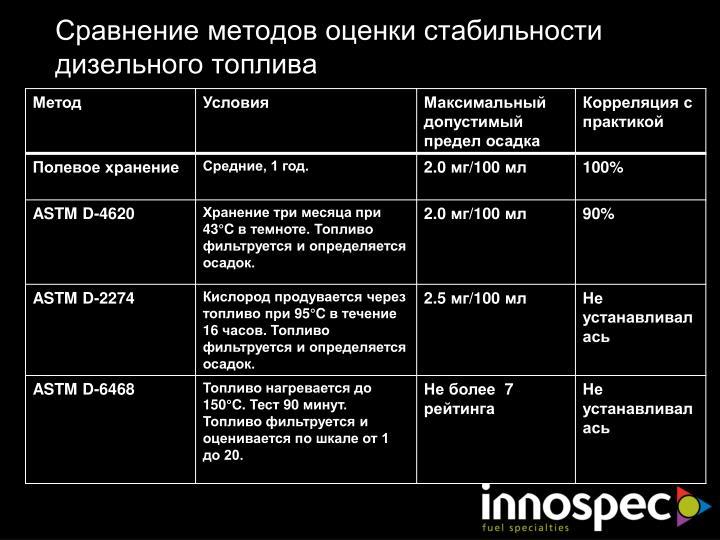 Сравнение методов оценки стабильности дизельного топлива