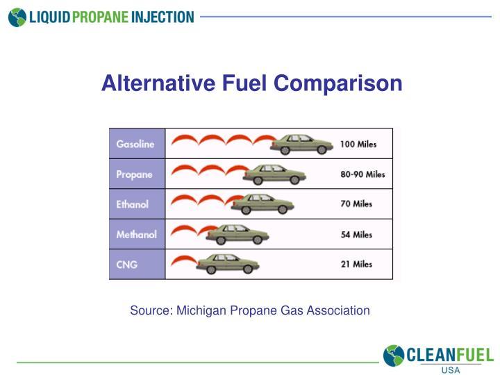 Alternative Fuel Comparison