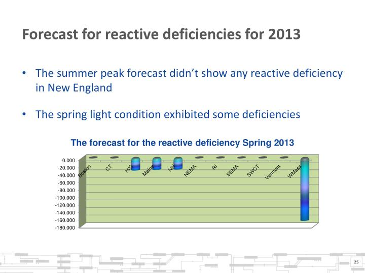Forecast for reactive deficiencies for 2013