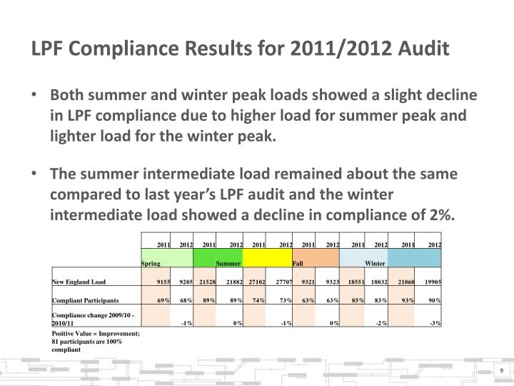 LPF Compliance Results for 2011/2012 Audit