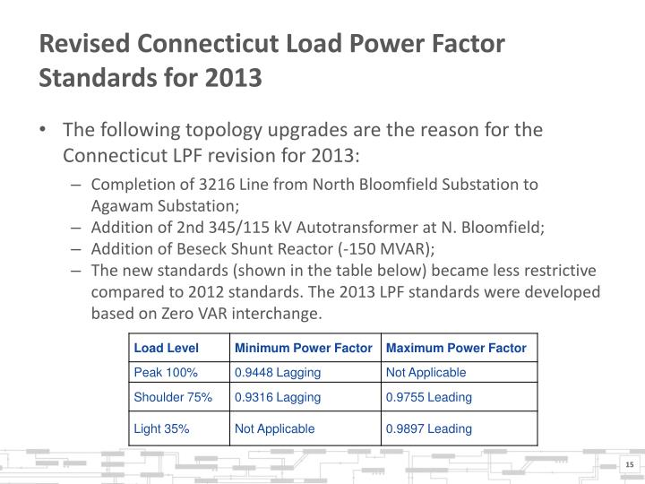 Revised Connecticut Load Power Factor Standards for 2013