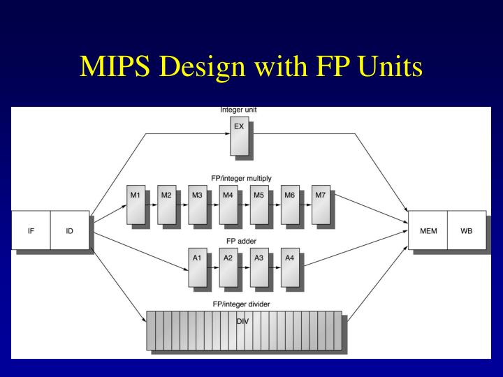 MIPS Design with FP Units
