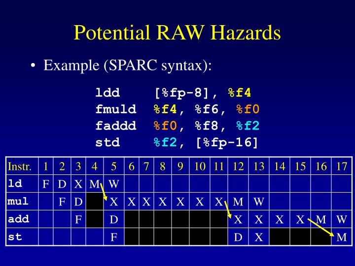 Potential RAW Hazards