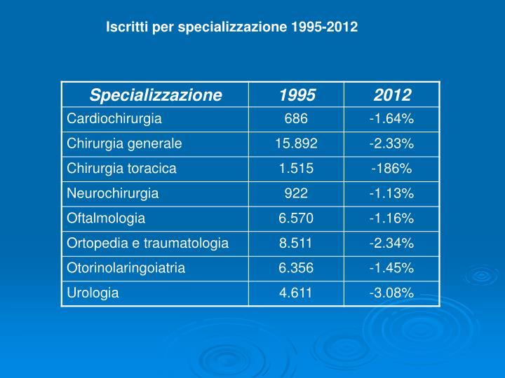 Iscritti per specializzazione 1995-2012
