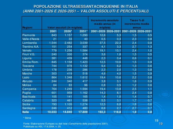 POPOLAZIONE ULTRASESSANTACINQUENNE IN ITALIA