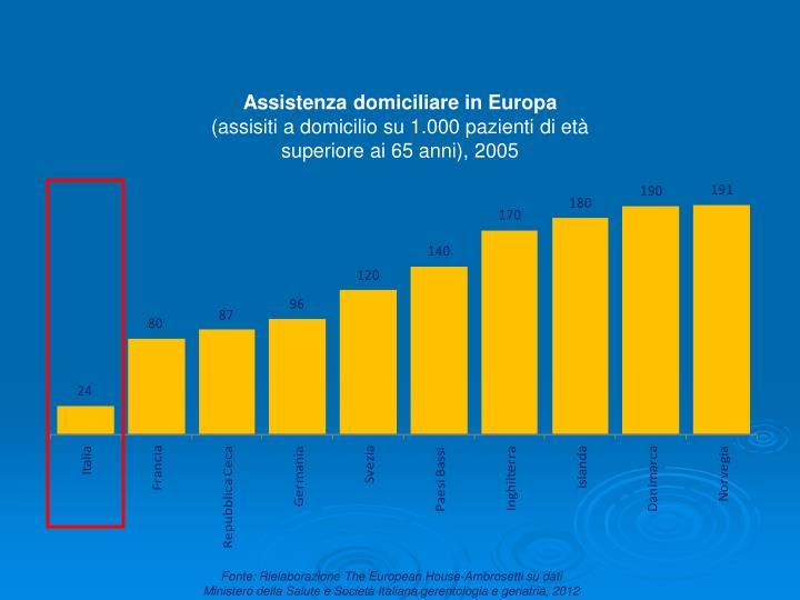 Assistenza domiciliare in Europa