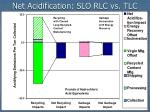 net acidification slo rlc vs tlc1