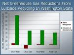 net greenhouse gas reductions from curbside recycling in washington state