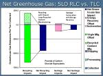 net greenhouse gas slo rlc vs tlc1