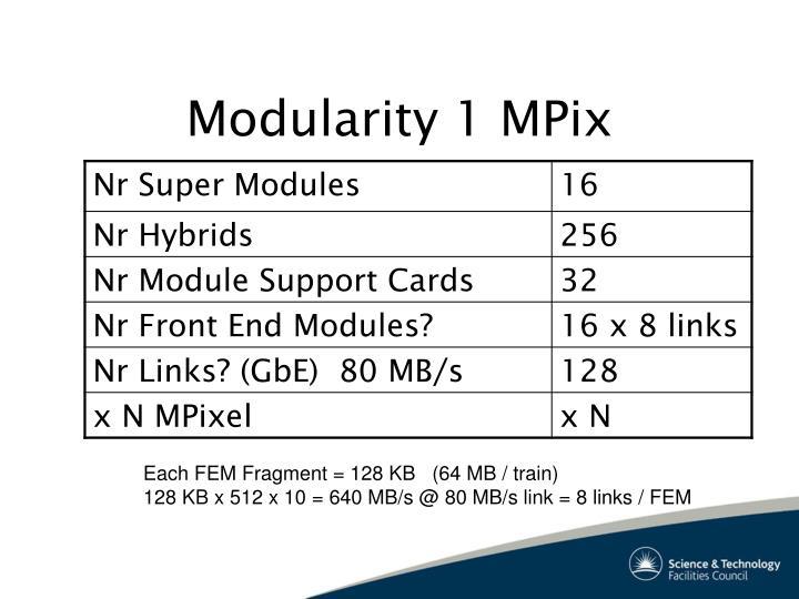 Modularity 1 MPix