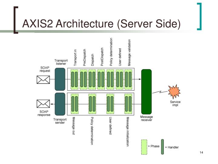 AXIS2 Architecture (Server Side)