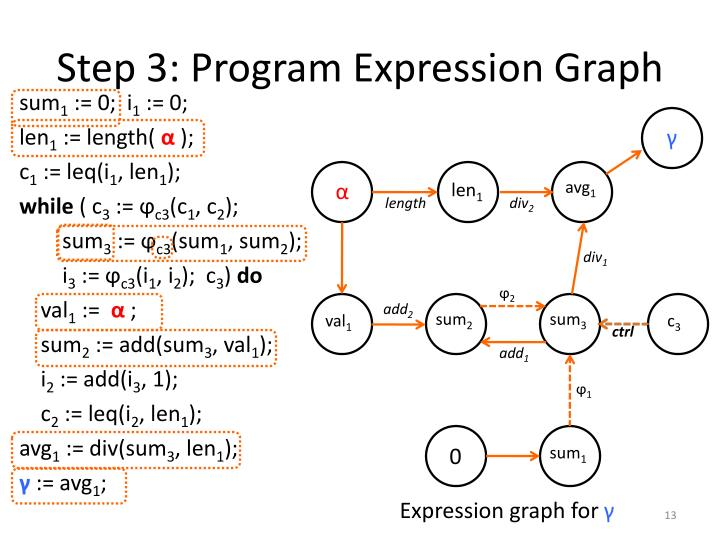 Step 3: Program Expression Graph