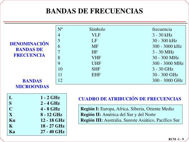 BANDAS DE FRECUENCIAS