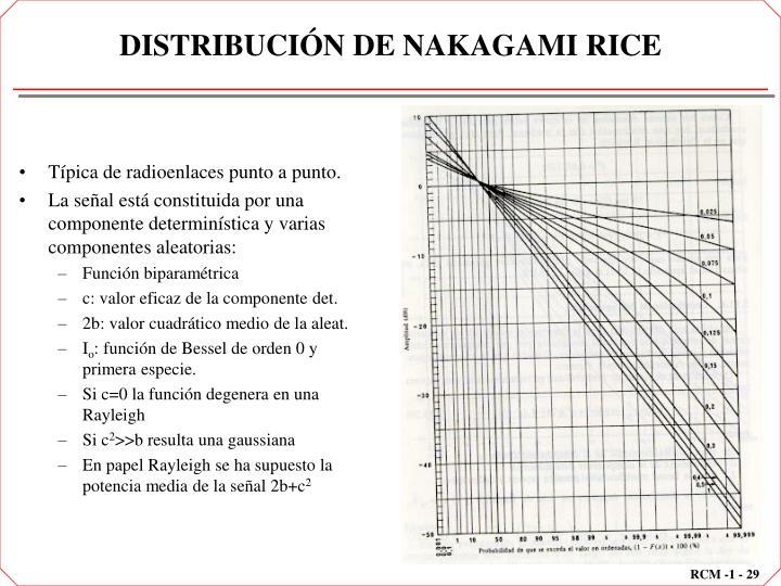 DISTRIBUCIÓN DE NAKAGAMI RICE
