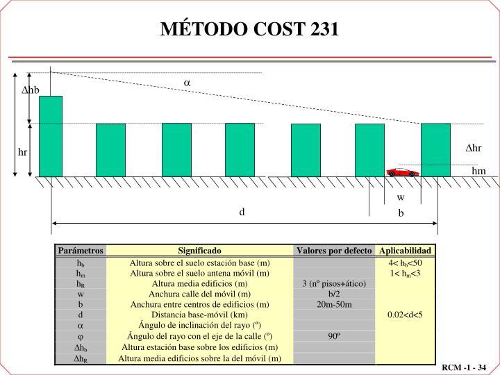 MÉTODO COST 231