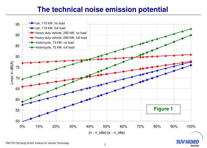 The technical noise emission potential
