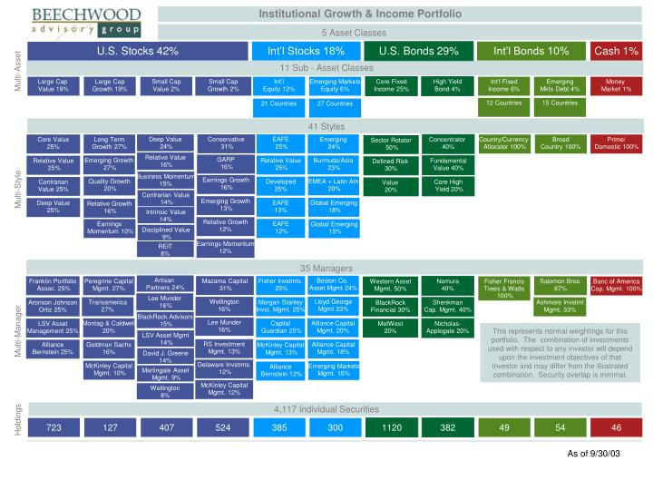 Institutional Growth & Income Portfolio