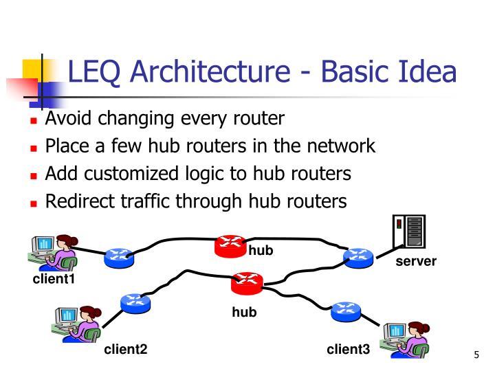 LEQ Architecture - Basic Idea