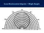 low horizontal dipole high angle1