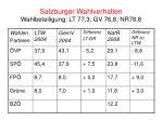 salzburger wahlverhalten wahlbeteiligung lt 77 3 gv 76 8 nr78 8