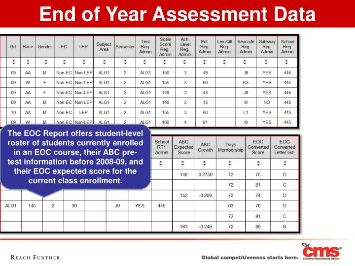 End of Year Assessment Data
