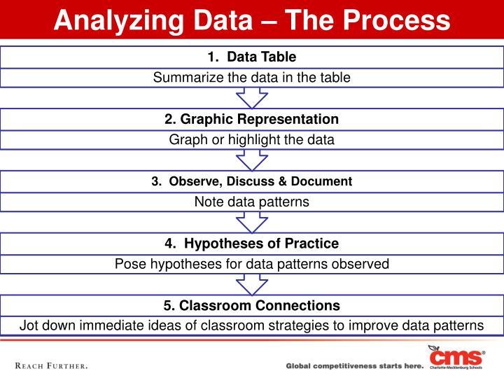 Analyzing Data – The Process