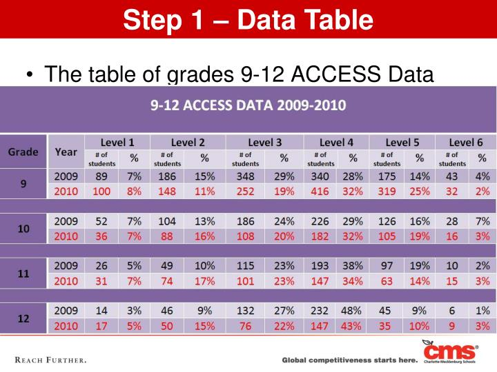 The table of grades 9-12 ACCESS Data