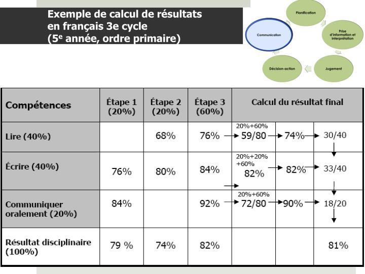 Exemple de calcul de résultats