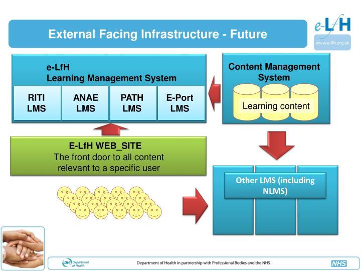 External Facing Infrastructure - Future