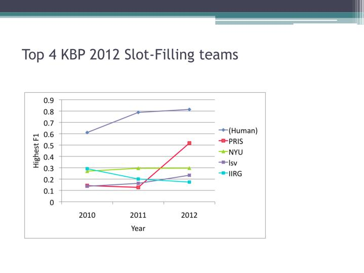 Top 4 KBP 2012 Slot-Filling teams