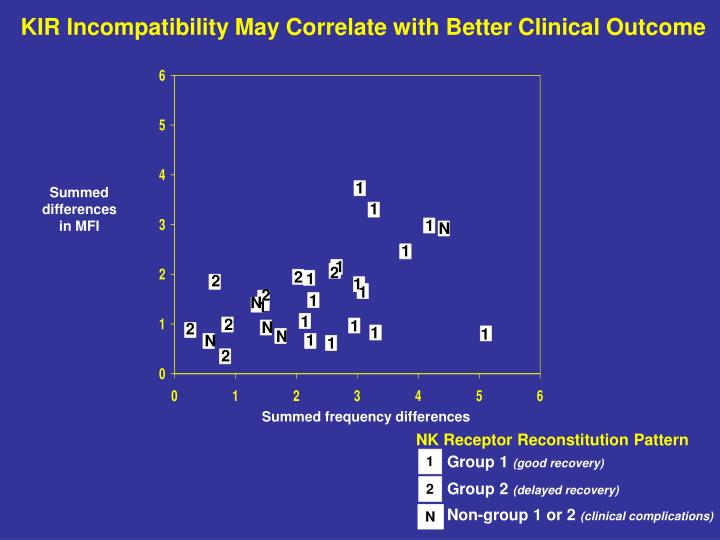 KIR Incompatibility May Correlate with Better Clinical Outcome