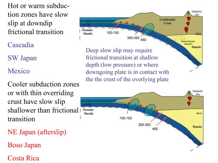 Hot or warm subduc-tion zones have slow slip at downdip frictional transition