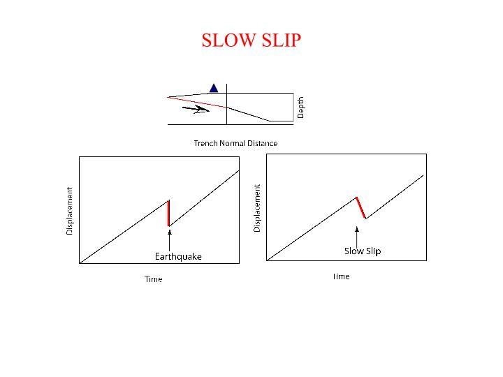 SLOW SLIP