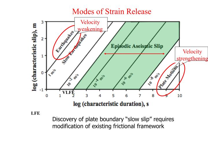 Modes of Strain Release