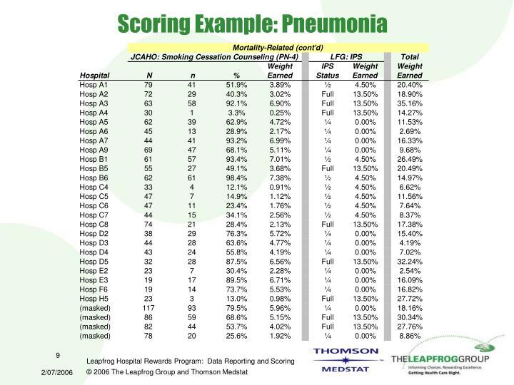 Scoring Example: Pneumonia
