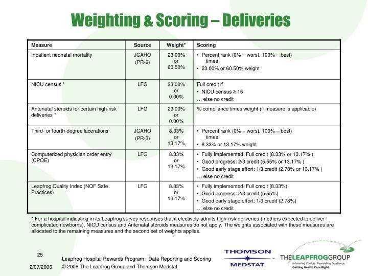 Weighting & Scoring – Deliveries