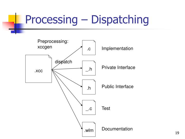 Processing – Dispatching