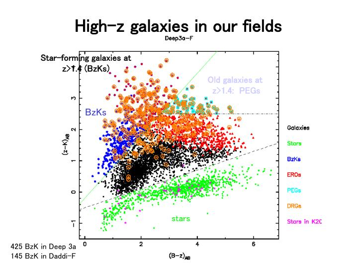 High-z galaxies in our fields