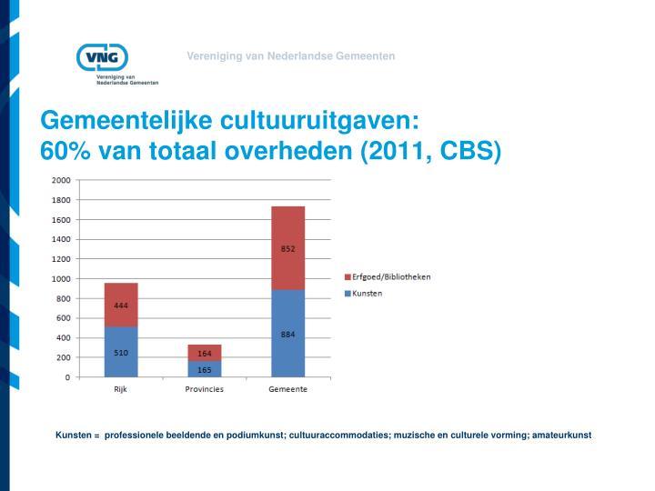 Gemeentelijke cultuuruitgaven: