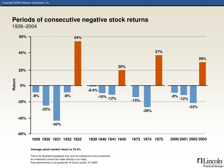 Periods of consecutive negative stock returns