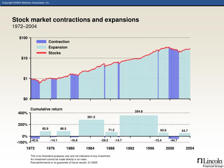 Stock market contractions and expansions