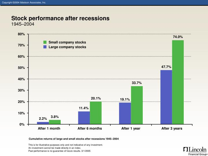 Stock performance after recessions