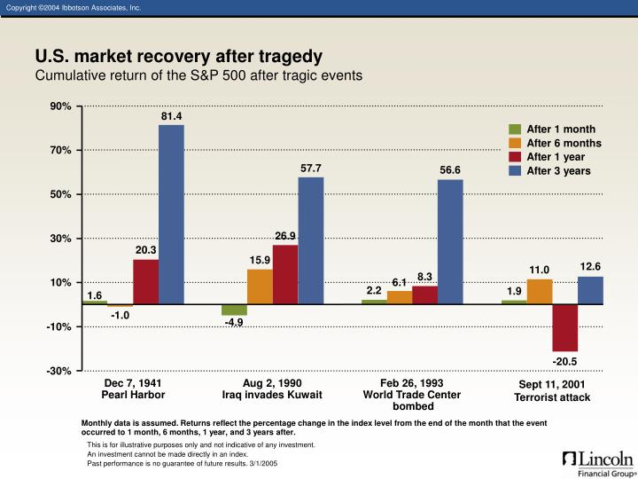 U.S. market recovery after tragedy