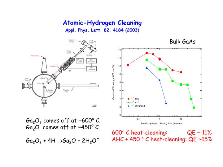Atomic-Hydrogen Cleaning