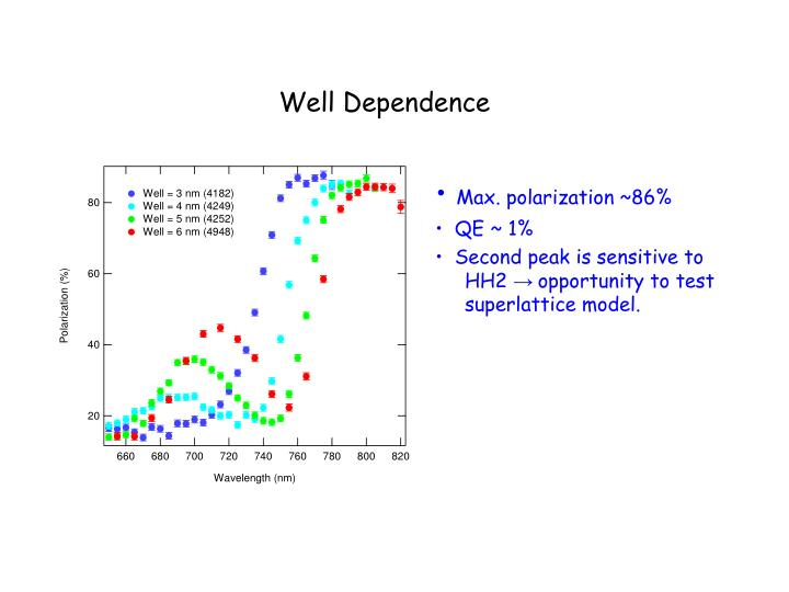 Well Dependence