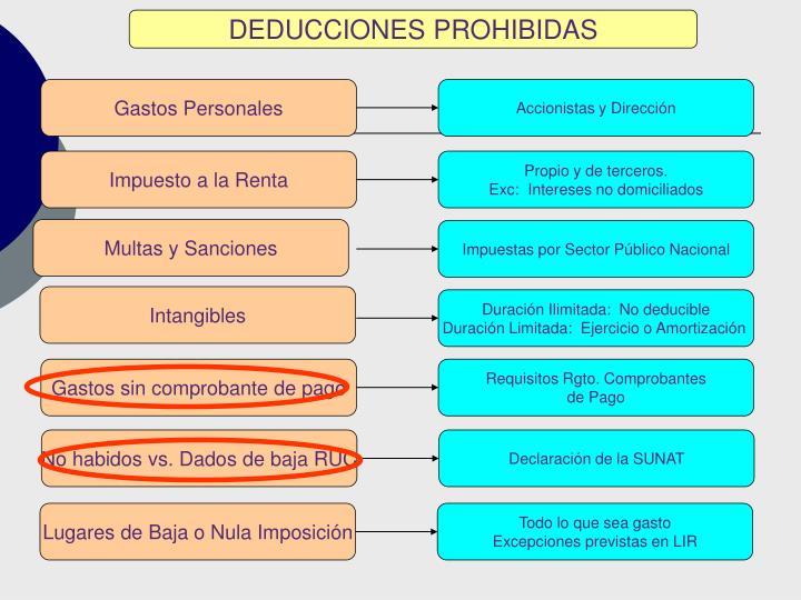 DEDUCCIONES PROHIBIDAS