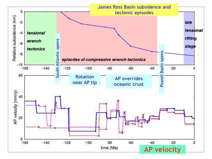 James Ross Basin subsidence and tectonic episodes