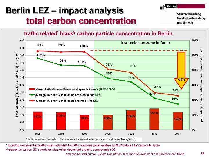Berlin LEZ – impact analysis