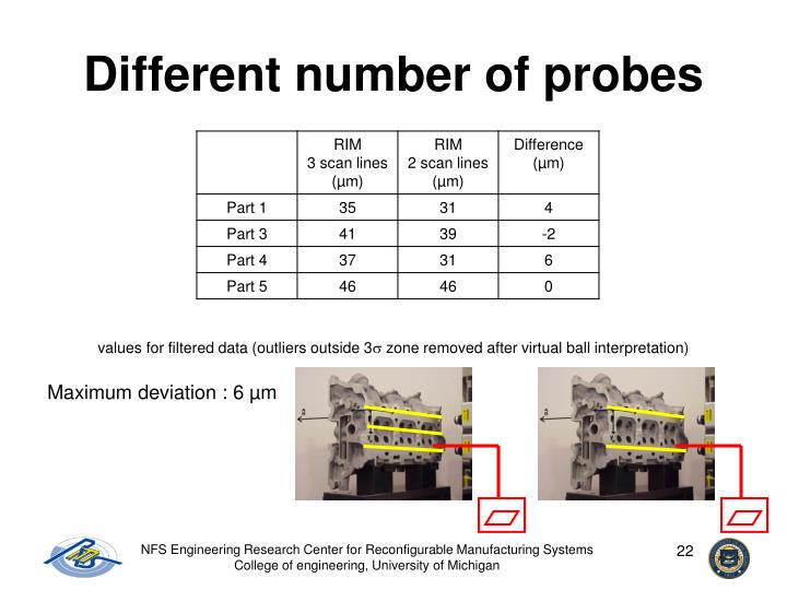 Different number of probes